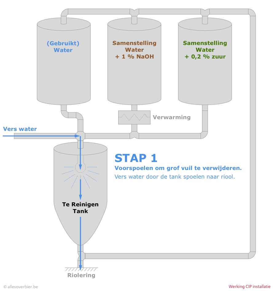 CIP - Stap 1: Voorspoelen