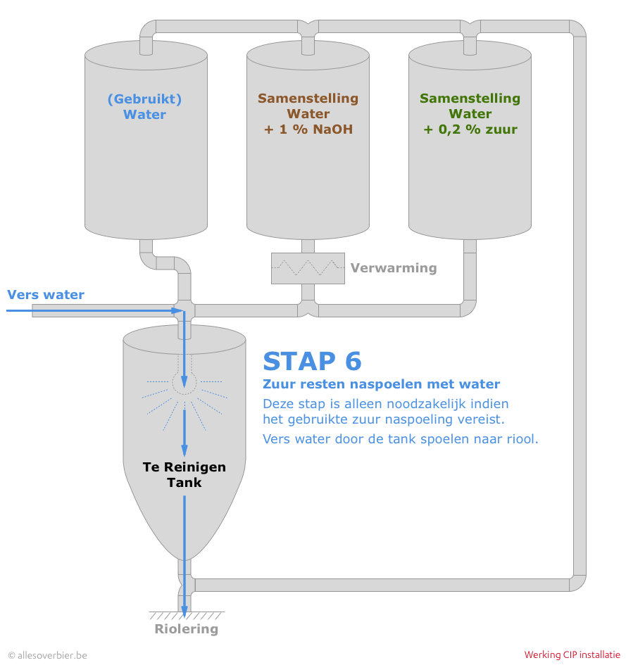 CIP - Stap 6: Zuurresten wegspoelen