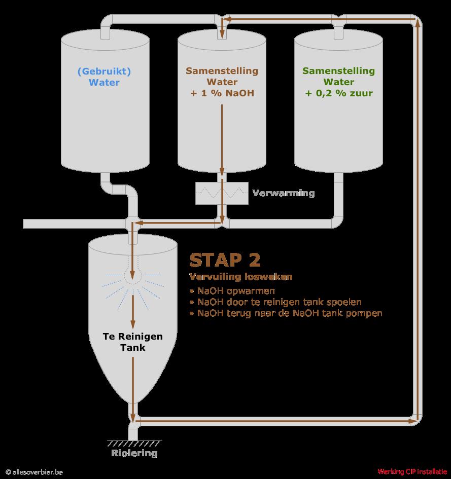 Stap 2 : Vervuiling losweken