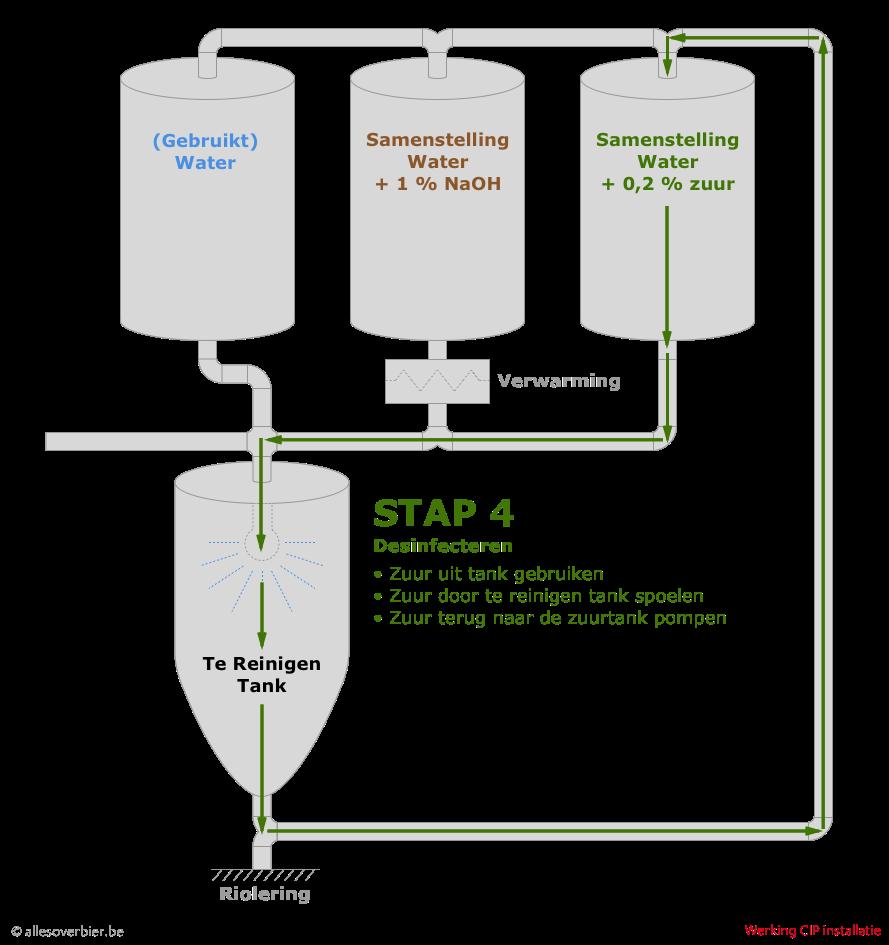 Stap 4 : desinfecteren